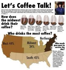 Some interesting facts about #COFFEE & #COFFEE CULTURE in the USA