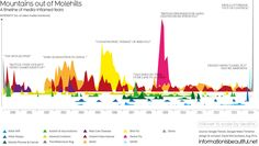 Mountains Out of Molehills  - Biggest Media-Inflamed Fears - Information Is Beautiful - updated for Aug 2014
