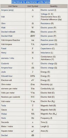 Electrical & electronic units table