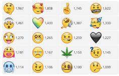Plataforma permite que você vote em novos emojis