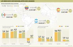 Colombia podría ser el 2do mercado hispanohablante más importante, por encima de Argentina y España.