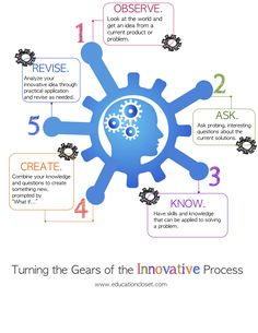 Innovation requires more steps than  we may think of before. It seems to me that it looks like doing systematical methods in order to create something new in our educational world.