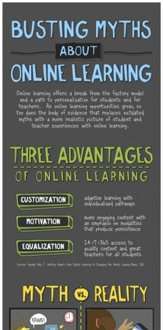 Myths about Online Learning Infographic