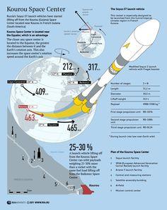 Kourou Space Center (Source: RIA Novosti)