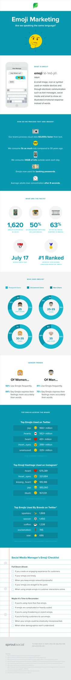 Emoji Marketing: 11 Step Checklist for Using Emojis on Social Media #Infographic