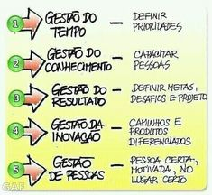 Gestão de Pessoas Project Management, Time Management, Alta Performance, Job Coaching, Things To Do With Boys, Lean Six Sigma, Work Motivation, Motivational Phrases, Human Resources