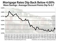 mortgage rates 5 percent down payment