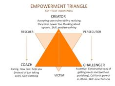 The Drama Triangle at work. What Ubers CEO teaches us about leadership. - Rosalie Puiman: Your Leadership Coach