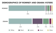 Demographics of Romney and Obama voters