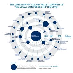 The Creation Of Silicon Valley: Growth Of The Local Computer Chip Industry Computer Chip, Computer Vision, Business Intelligence, Steve Jobs, Data Science, Science And Technology, Chip Company, Great Entrepreneurs, Stem Skills
