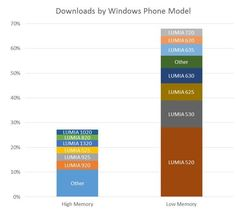 of Windows Phone apps descended from entry-level mobile - Info Site Hub Phone Store, Windows Phone, Entry Level, Microsoft Windows, Bar Chart, Apps, Business, Bar Graphs, App