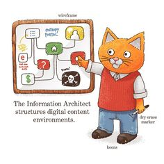 via @businesstown: The Information Architect structures digital content environments.