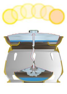 1 A Simple Solar Oven Makes Salt Water Drinkable CoDesign business innovation design Design Ios, Co Design, Design Innovation, Business Innovation, Clean And Delicious, Agua Mineral, Solar Oven, Pool Heater, Survival Skills
