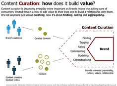 Content curation diagram where it describes how content curation adds value