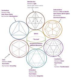 7 Chakra Crystal Platonic Solids Sacred Geometry by peoplecrystals Sacred Geometry Meanings, Sacred Geometry Patterns, Sacred Geometry Art, Sacred Art, Geometry Tattoo, Doodle Drawing, Platonic Solid, Chakra Crystals, Flower Of Life