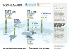 Infographic from the Capgemini-RBC Wealth Management World Wealth Report 2012