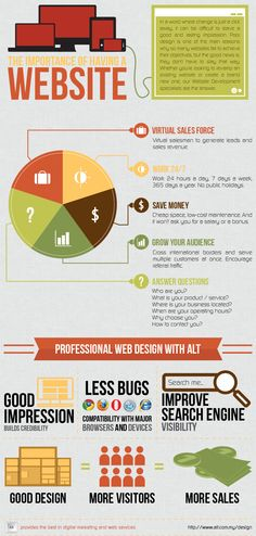 The importance of having a website #infografia #infographic