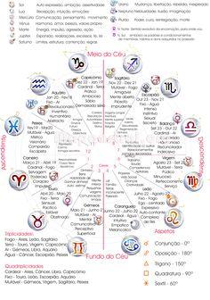 Astrology, Zodiac, horoscope, signs