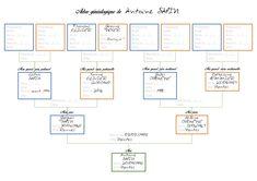 L'arbre généalogique et vous • Dans les Branches Calories, Branches, Parents, Bullet Journal, Create A Family Tree, Pedigree Chart, Free Family Tree, Doodle, Brittany
