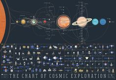 Get ready for an intergalactic (ok, maybe intragalactic) adventure! Pop Chart Lab has distilled more than half a century of space travel into a beautiful print.