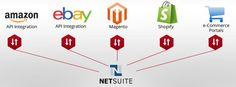 Webbee, a NetSuite developer, with a proven track record provides bespoke NetSuite Amazon connectors for varied and diverse businesses. Webbee has several satisfied clients across the globe and with NetSuite API integration has given clients exclusive webstores, leading to better visibility and increased sales.