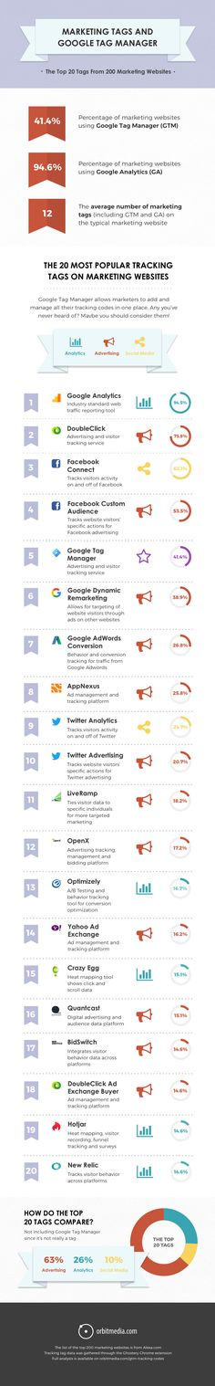 The Top 20 Website Tracking Tags - Infographic Marketing Technology, Marketing Automation, The Marketing, Content Marketing, Internet Marketing, Online Marketing, Digital Marketing, Marketing Ideas, Social Media Engagement