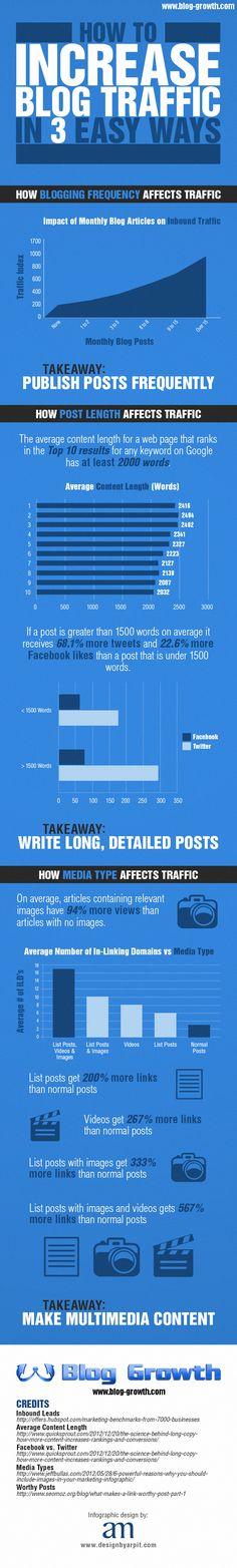 How to Increase Blog Traffic in 3 Easy Ways www.socialmediamamma.com Blogging Infographic