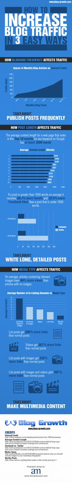 How to Increase Blog Traffic in 3 Easy Ways - an Infographic from Blog-Growth