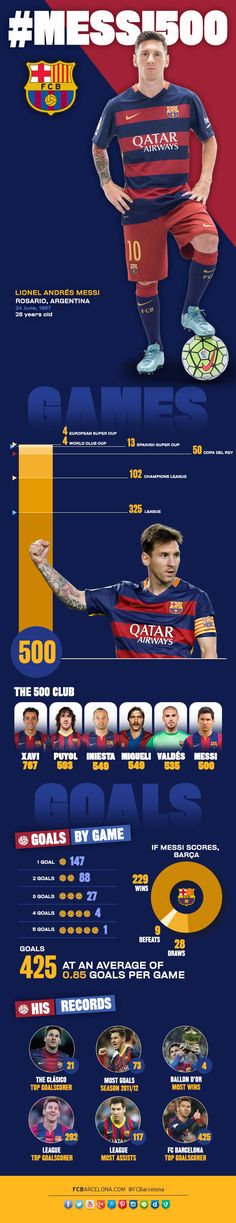 The infographic of Messi's 500 games