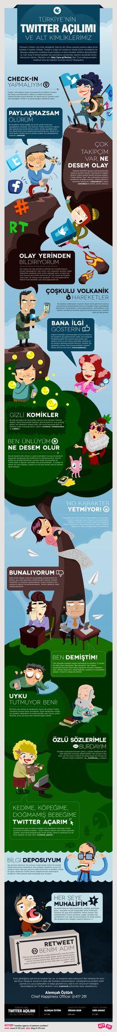 Türkiye'nin twitter açılımı
