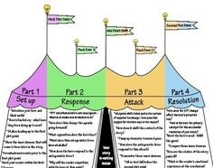 Story Structure Like a Circus Tent
