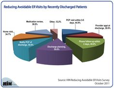 How to reduce avoidable ER visits by patients recently discharged from the hospital