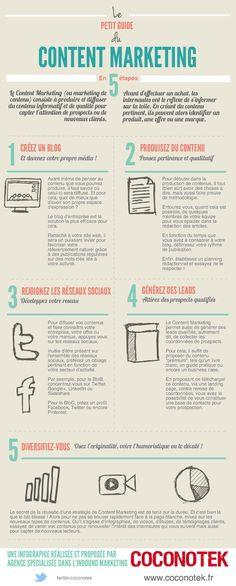 Le guide du Content Marketing en 5 étapes