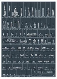 Mayores hitos arquitectónicos de la historia ordenados por altura