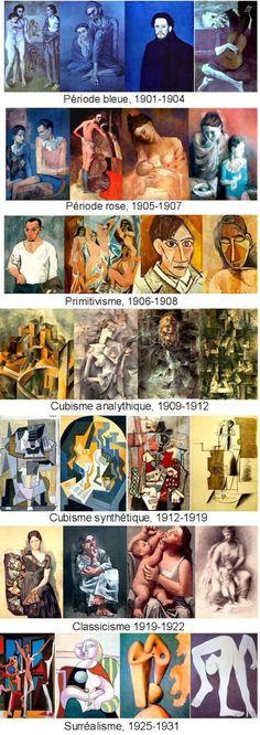 Picasso a través de los años