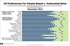 """#8D • 7 in 10 Consumers Prefer """"Helpful, Friendly"""" Salespeople Over Automated Processes"""