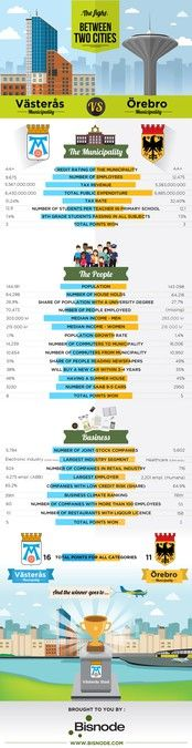 City fight - infographic showing data about two cities by fritzR