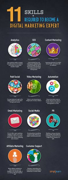 11 Skills required to become a digital marketing expert