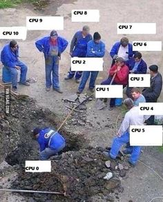 Accurate representation of multi core support on current games.