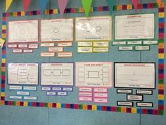 #ThinkingMaps displayed and used daily!