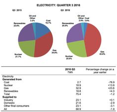 50% Of UK's Electricity July—September 2016 Came From Renewables + Nuclear | CleanTechnica