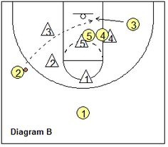basketball zone play