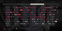 Mass Killings Timeline show clustering