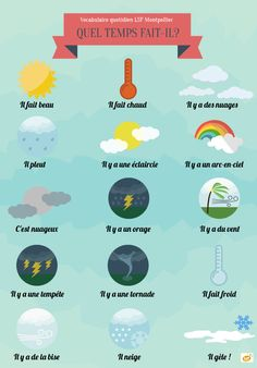 French vocabulary - What's the weather like?