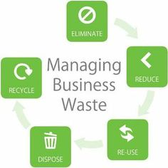 What To Recycle, Recycling Services, Non Profit, Some Fun, Management, Business, Store, Business Illustration