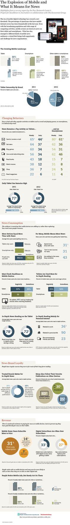 El consumo de noticias en la era de los móviles y las tabletas [Infografía]