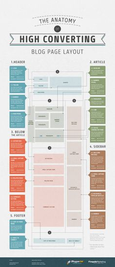 The Anatomy Of High-Converting Blog Page [with Infographic]