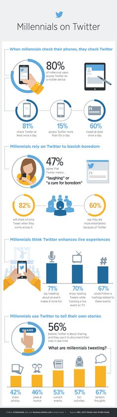 Four insights about millennials on #Twitter - #infographic #socialmedia