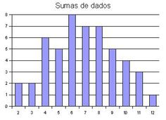 matemática 1º ESO Diagrama de barras - Buscar con Google