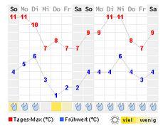 14 Tage Wetter vom 7.2.16-20.2.16